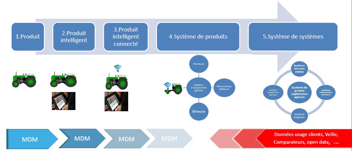Les défis du MDM à l'heure du Big Data