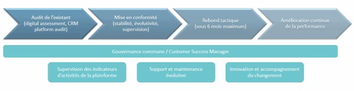 Processus d'amélioration d'un outil CRM / GRC