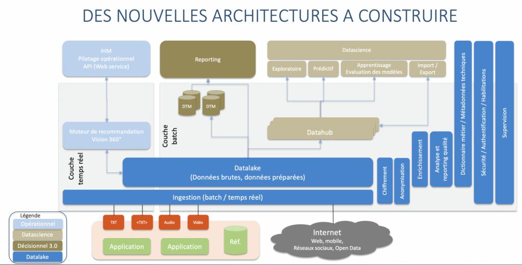 DataOps: Des nouvelles architectures à construire