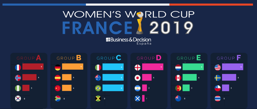 DataVisualisation dédiée à la Coupe du monde de football féminin