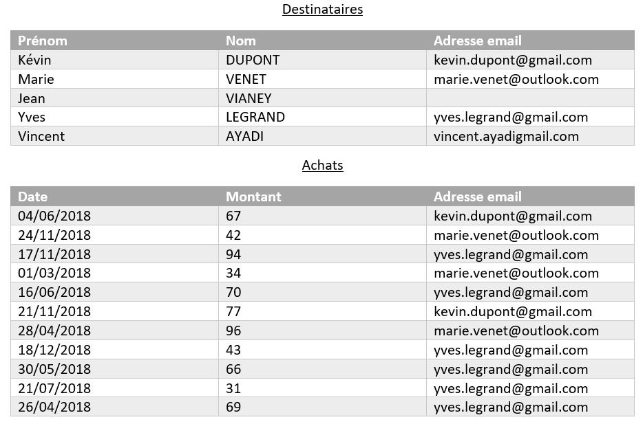 [Tutoriel] Fonctionnalités de base d'Adobe Campaign - Tableau