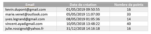 Astuce sur l'activité requête appliquée à des dates - Tableau 1