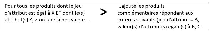 Tutoriel Magento - Produits complémentaires ou de substitution - Exemple