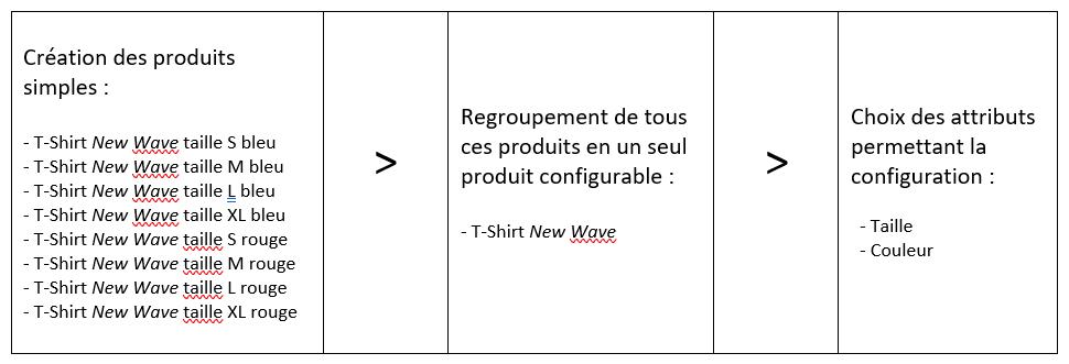 Tutoriel Magento - Produits configurables: création des produits simples