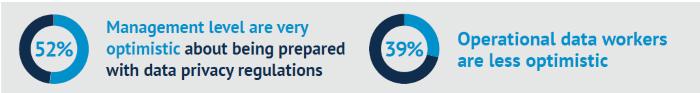 52 % des dirigeants se déclarent très optimistes quant au respect des différentes réglementations sur les données