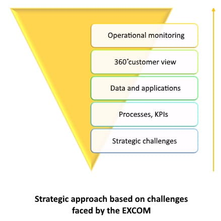 Strategic approach based on challenges faced by the EXCOM