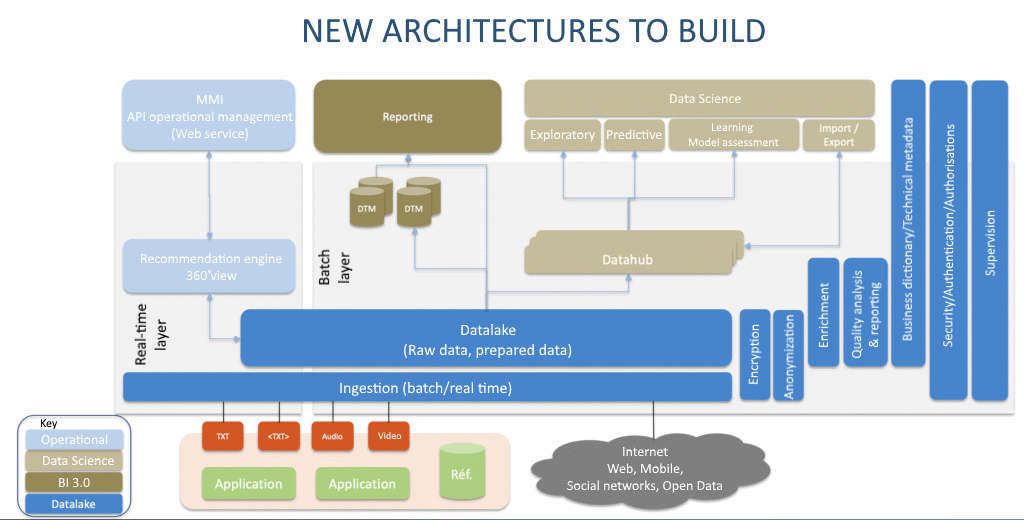 DataOps: New architectures to build