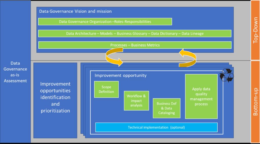 Data Governance as-is Assessment