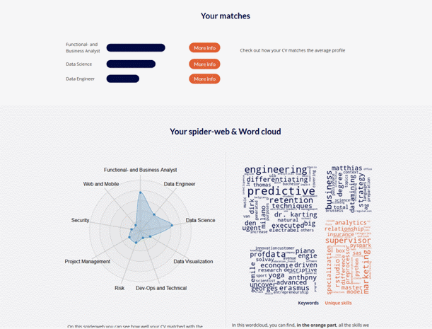 Example of word-cloud and matching profiles from ResuMe application