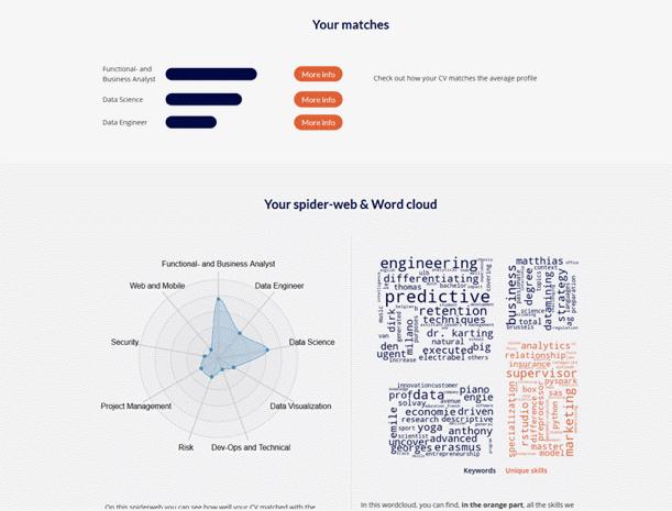 Exemple de nuage de mots et de profils correspondants dans l'application ResuMe