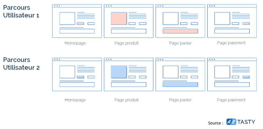 Test A/B multipages
