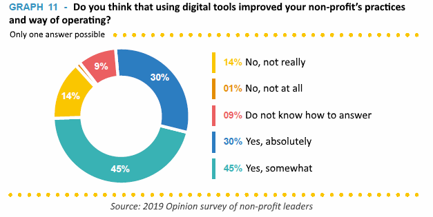 Graph - Do you think that using digital tools improved your non-profit's practices and way of operating?