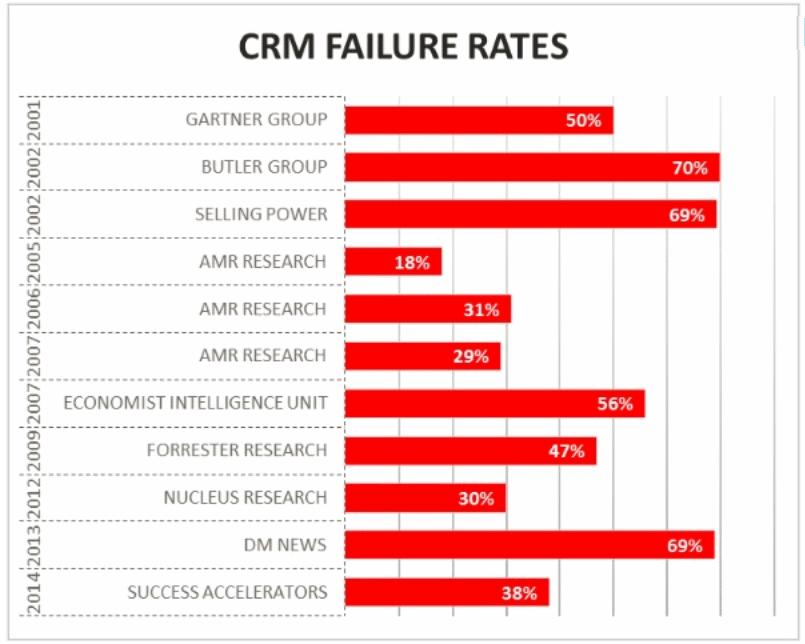 CRM failure rates