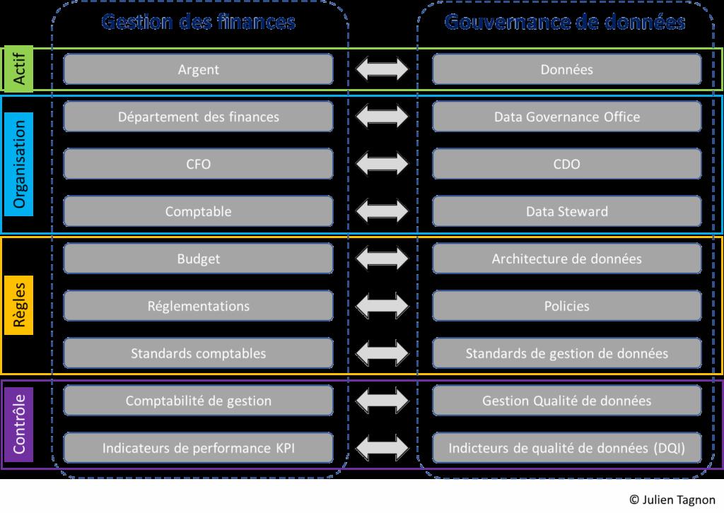 Similarités entre le monde de la gestion des finances et celui de la gouvernance des données
