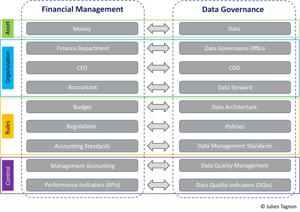 Similarities between the financial management world and that of data governance