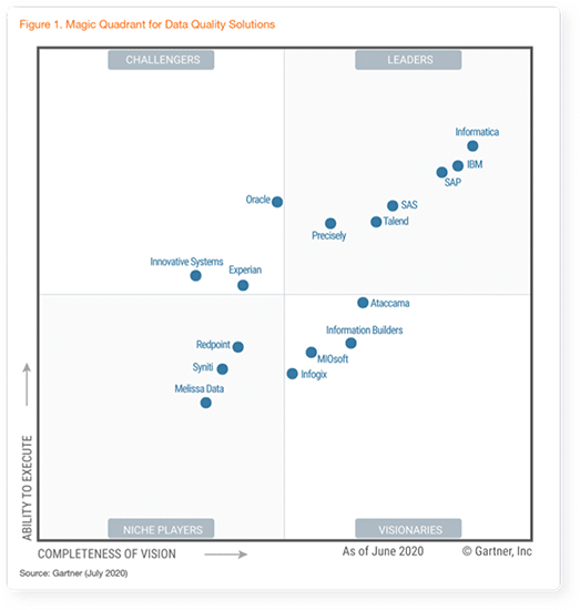 Magic Quadrant for Data Quality Solutions