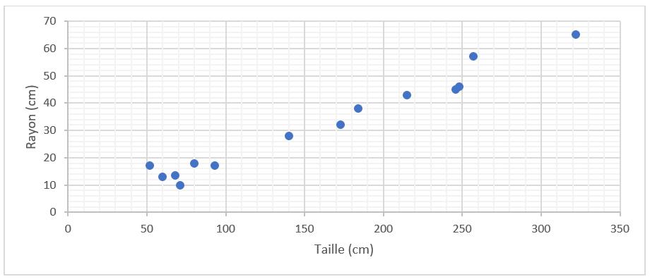 Régression linéaire et descente de gradient en Machine Learning - valeurs observées