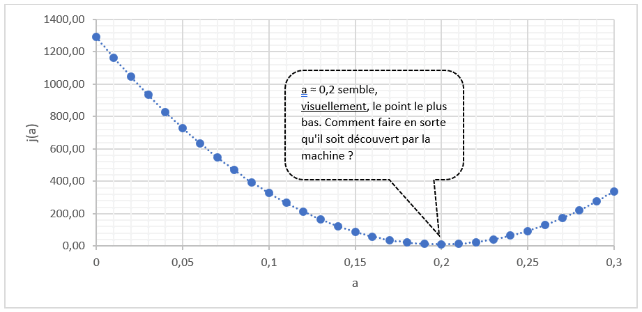 Régression linéaire et descente de gradient en Machine Learning - Courbe nuage de points