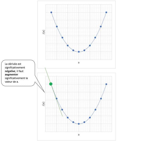 Régression linéaire et descente de gradient en Machine Learning - Dérivée