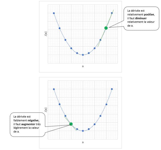 Régression linéaire et descente de gradient en Machine Learning - Dérivée positive / négative