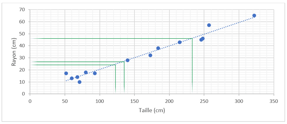 Régression linéaire et descente de gradient en Machine Learning - valeurs prédites
