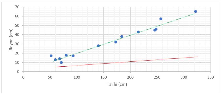 Régression linéaire et descente de gradient en Machine Learning - Exemple d'incohérences