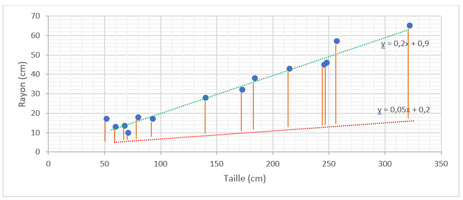 Régression linéaire et descente de gradient en Machine Learning - Exemple de lignes cohérentes