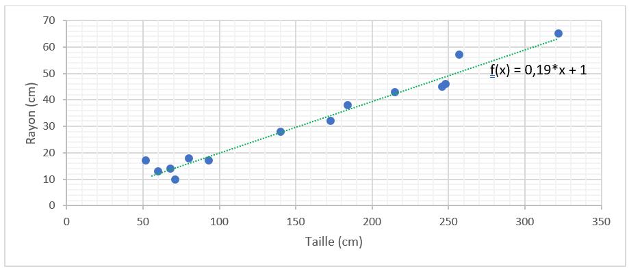 Régression linéaire et descente de gradient en Machine Learning - Exemple de droite au plus proche des points