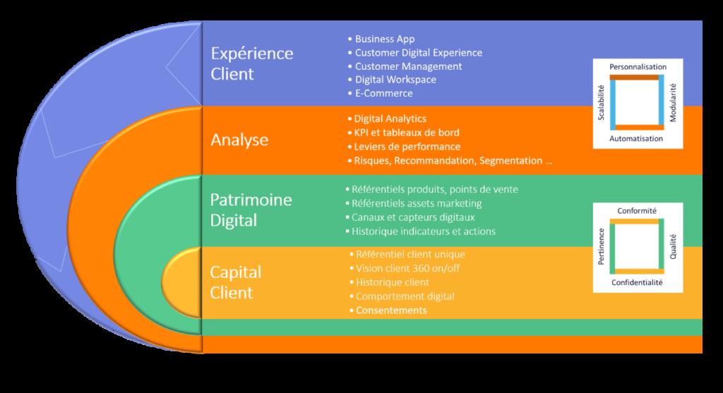 Expérience Client: la performance se prépare dès la collecte des données