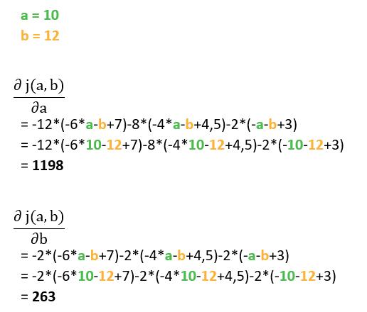 Descente de gradient optimisé - Second Calcul de la dérivée