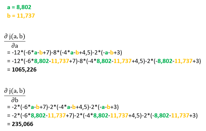 Descente de gradient optimisé - Calcul derivée 3