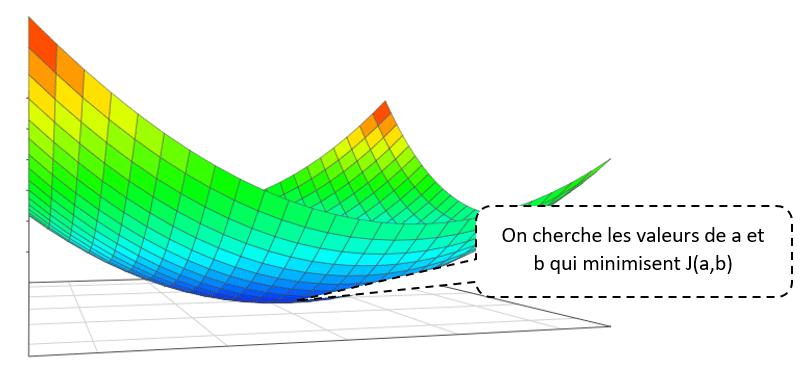 Descente de gradient optimisé - Minimiser la fonction coût