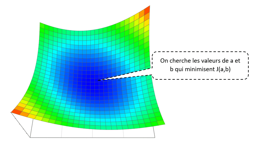 Descente de gradient optimisé - Graphique 2 Minimiser la fonction coût