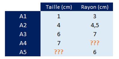 Descente de gradient optimisé - Tableau 2 taille / rayon