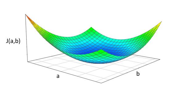 Graphique en 3D - Utiliser la descente de gradient stochastique pour trouver a et b