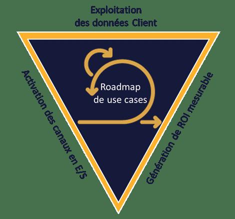 Schéma: Recommandation pour déployer une ustomer data platform