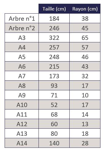 Régression linéaire et descente de gradient en Machine Learning - Tableau 5
