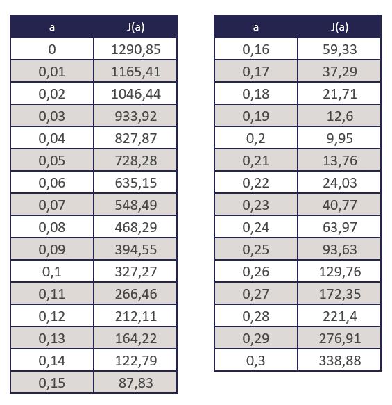 Régression linéaire et descente de gradient en Machine Learning - Tableau 6