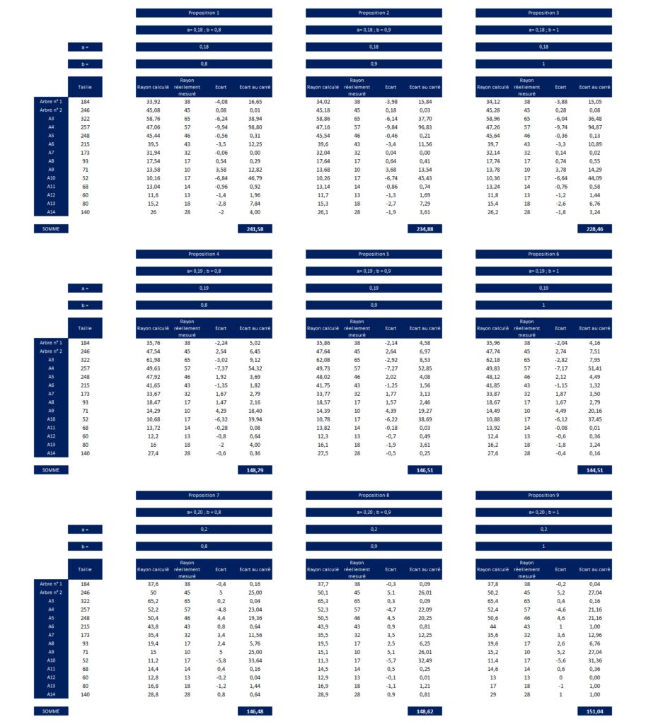 Régression linéaire et descente de gradient en Machine Learning - Tableau Test de valeurs