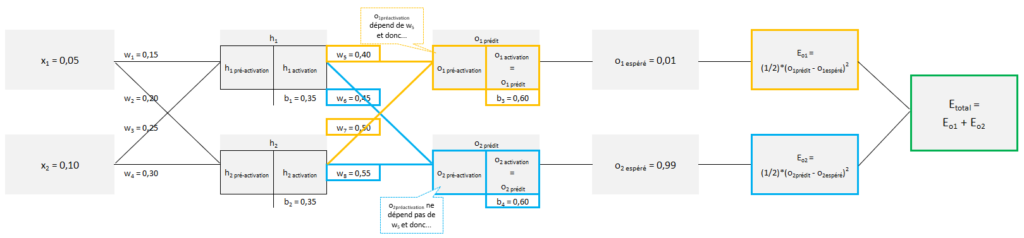 11 - Machine Learning et Réseaux de neurones: calcul de la dérivée