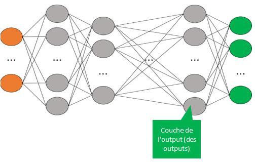 Réseau de neurones - Couche de l'output