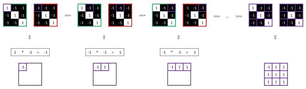 Réseau neuronal convolutif - Valeur des pixels