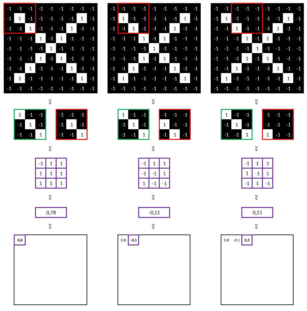 Réseau neuronal convolutif - Matrice de valeurs part1