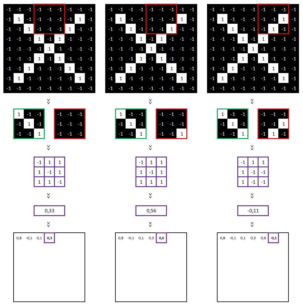 Réseau neuronal convolutif - Matrice de valeurs part2