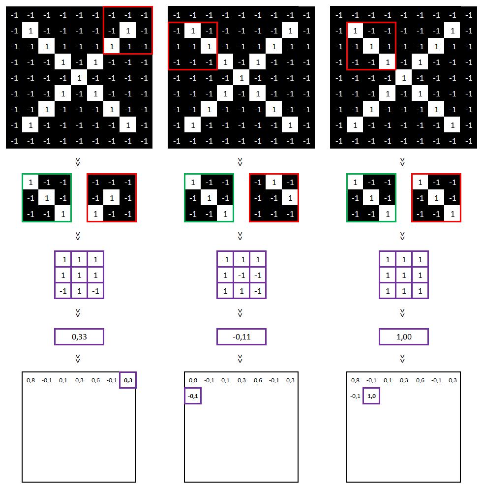 Réseau neuronal convolutif - Matrice de valeurs part3