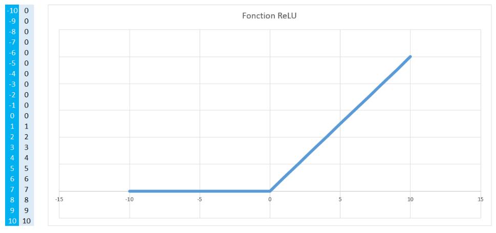 Réseau neuronal convolutif - Fonction ReLU