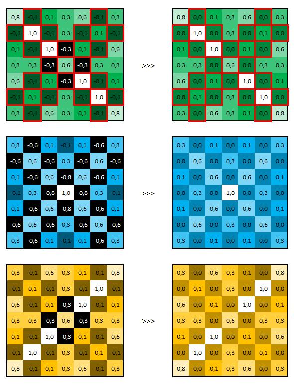 Réseau neuronal convolutif - 3 matrices