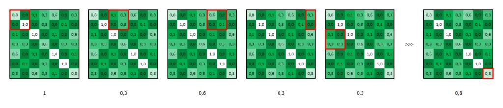 Réseau neuronal convolutif - Max-pooling