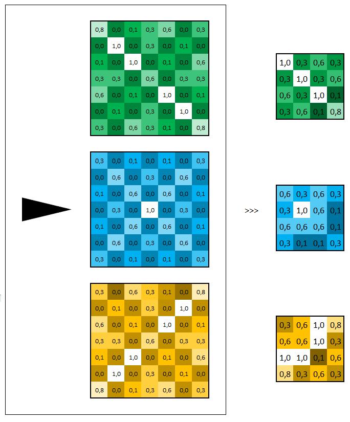 Réseau neuronal convolutif - Représentation des actions
