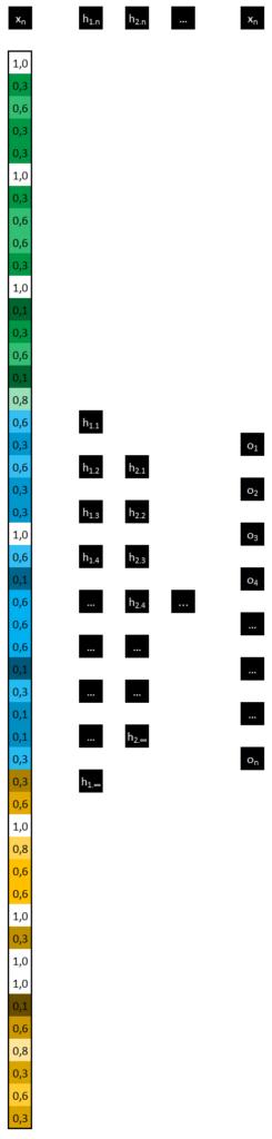 Réseau neuronal convolutif - Ajout d'une couche de sortie